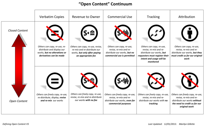 The Open Content Continuum